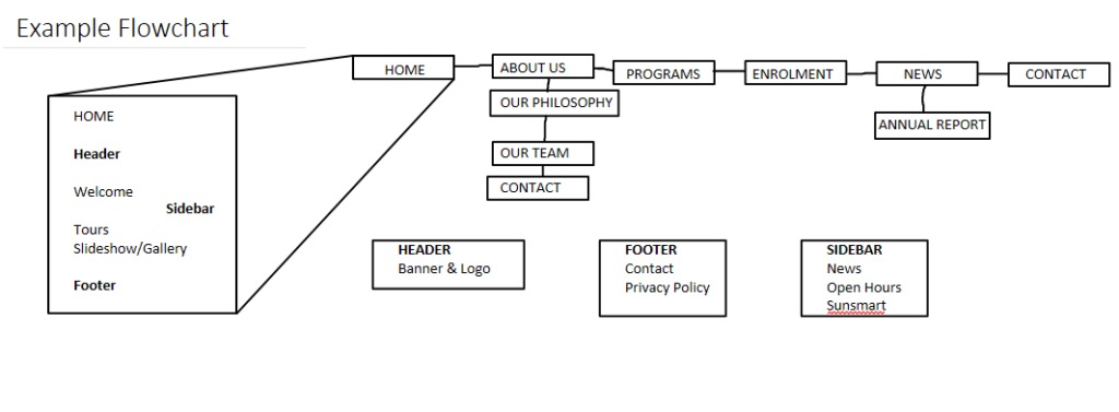Example flowchart for site map planning